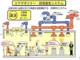 厨房換気システム
