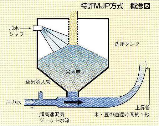 特許MJP方式概念図