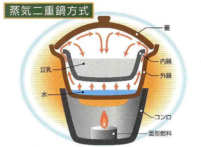 蒸気二重鍋方式